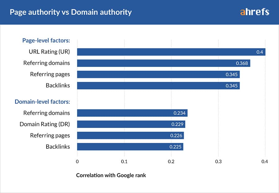 Page Authority vs Domain Authority
